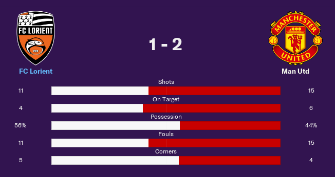 Achilles Goss' record in FM19 finals: L, L.