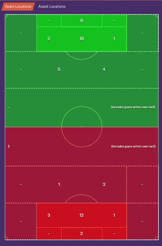 Goal locations in the last 25 games (all comps).