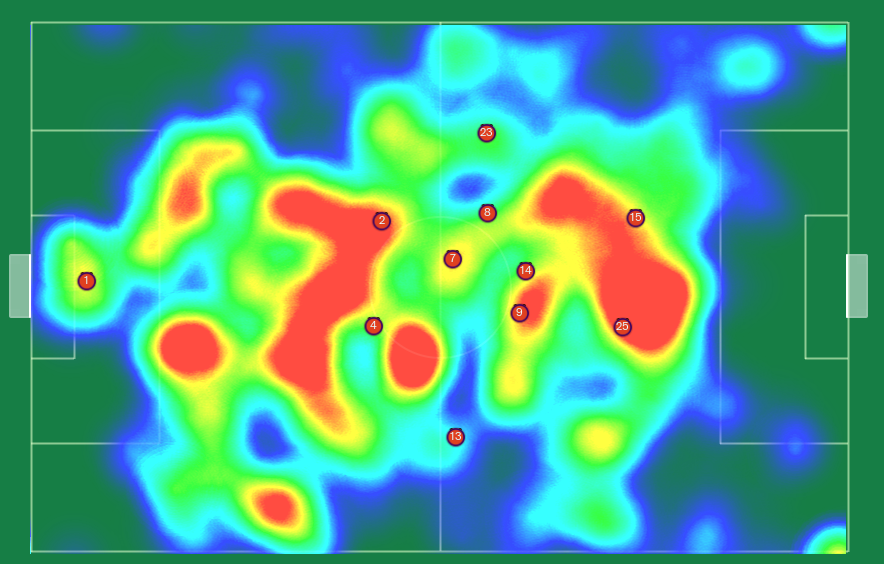 Average positions when in possession + heat map.