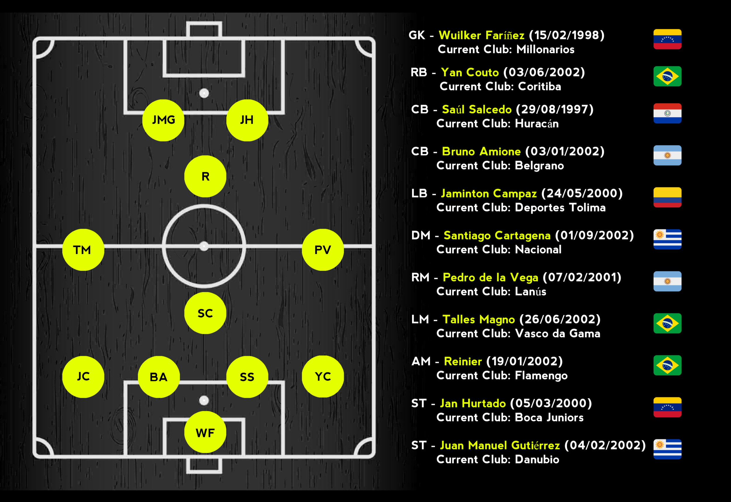 South American Talent XI.png