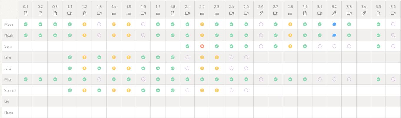 Het dashboard geeft inzicht in de voortgang en de resultaten van de online opdrachten