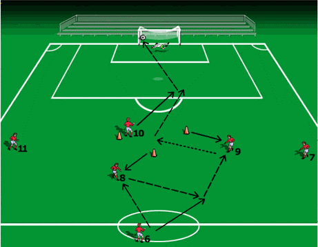 combination plays