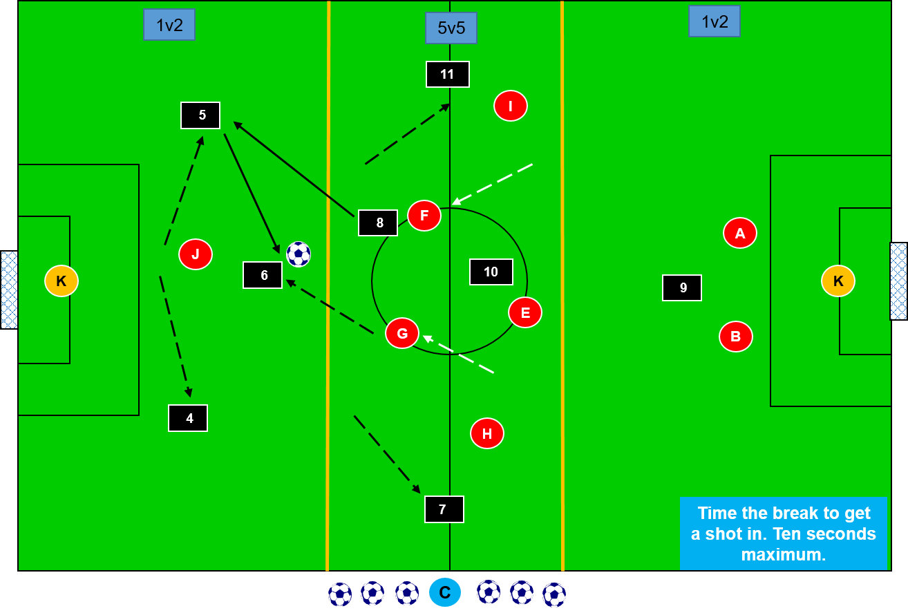 Pass Back to Change the Tempo and Maintain Possession