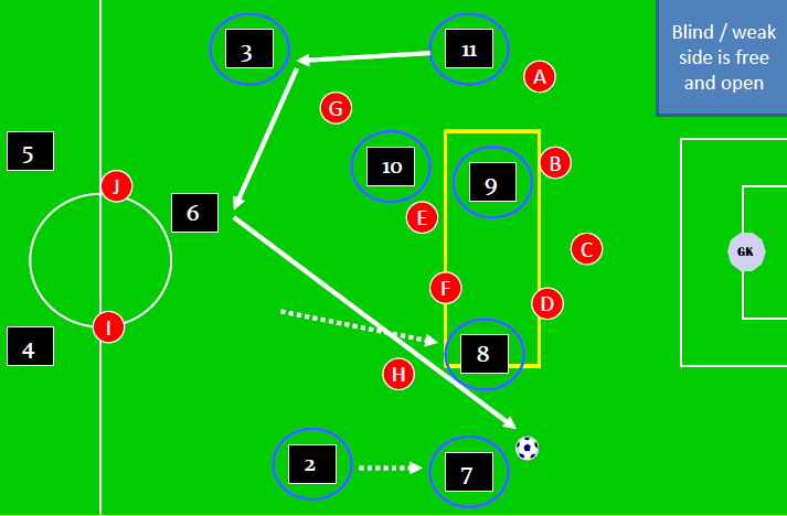Switching the Point of Attack 3