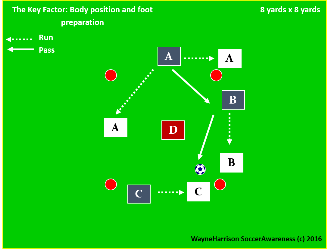 3 v 1 Rondos Using Two Touches