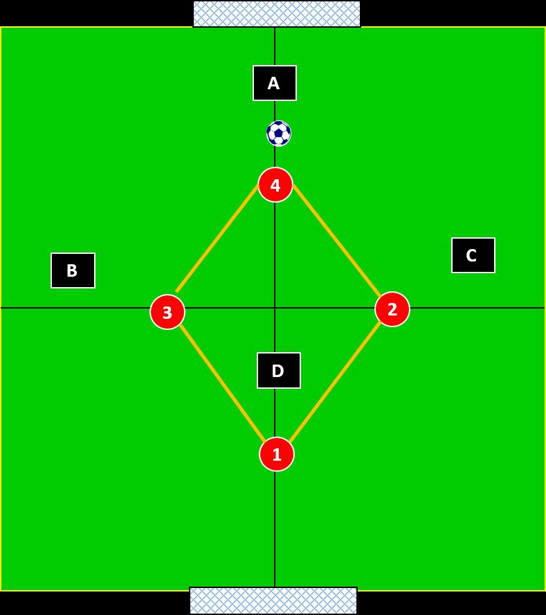 4 v 4 basic diamond shape for defending