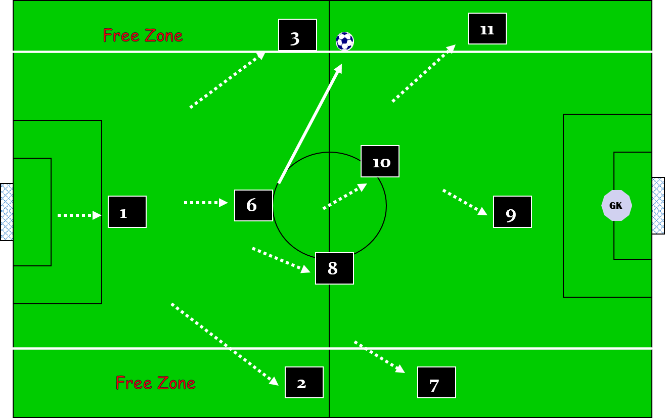 developing width in play in a 9 v 9