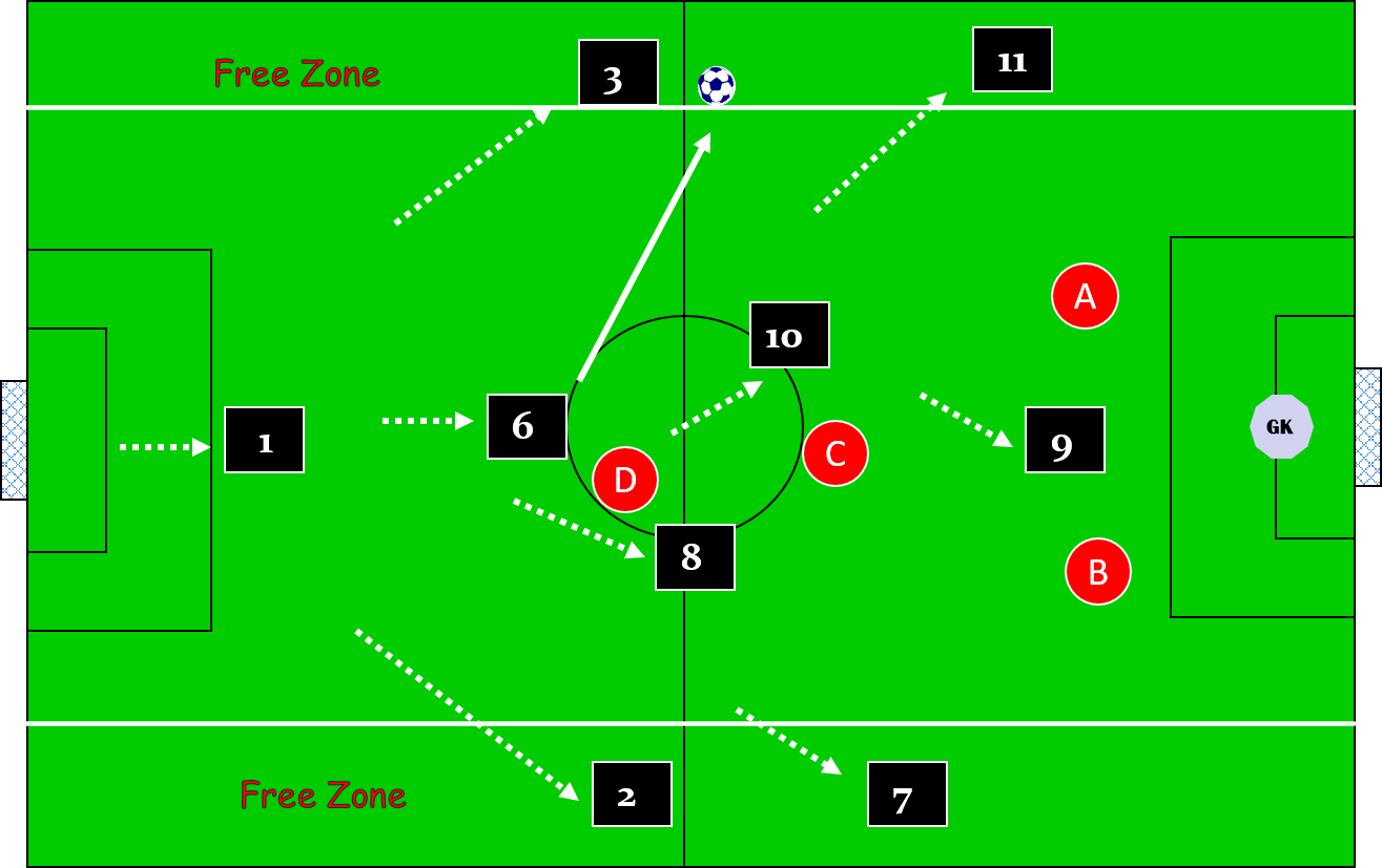 9 v 9 small sided game