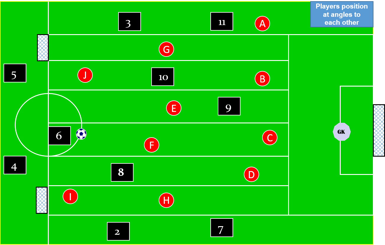 defensive angles of support