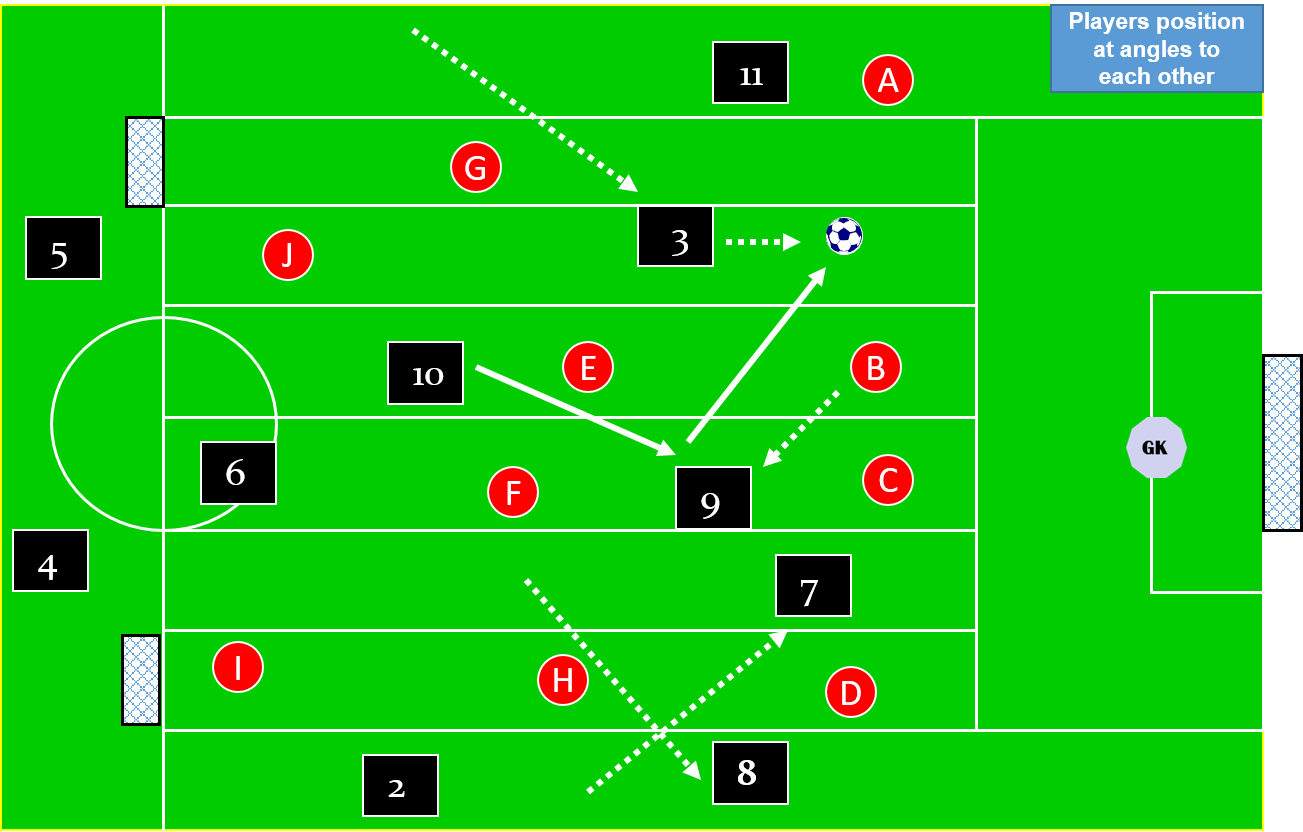 Rotations and combination plays