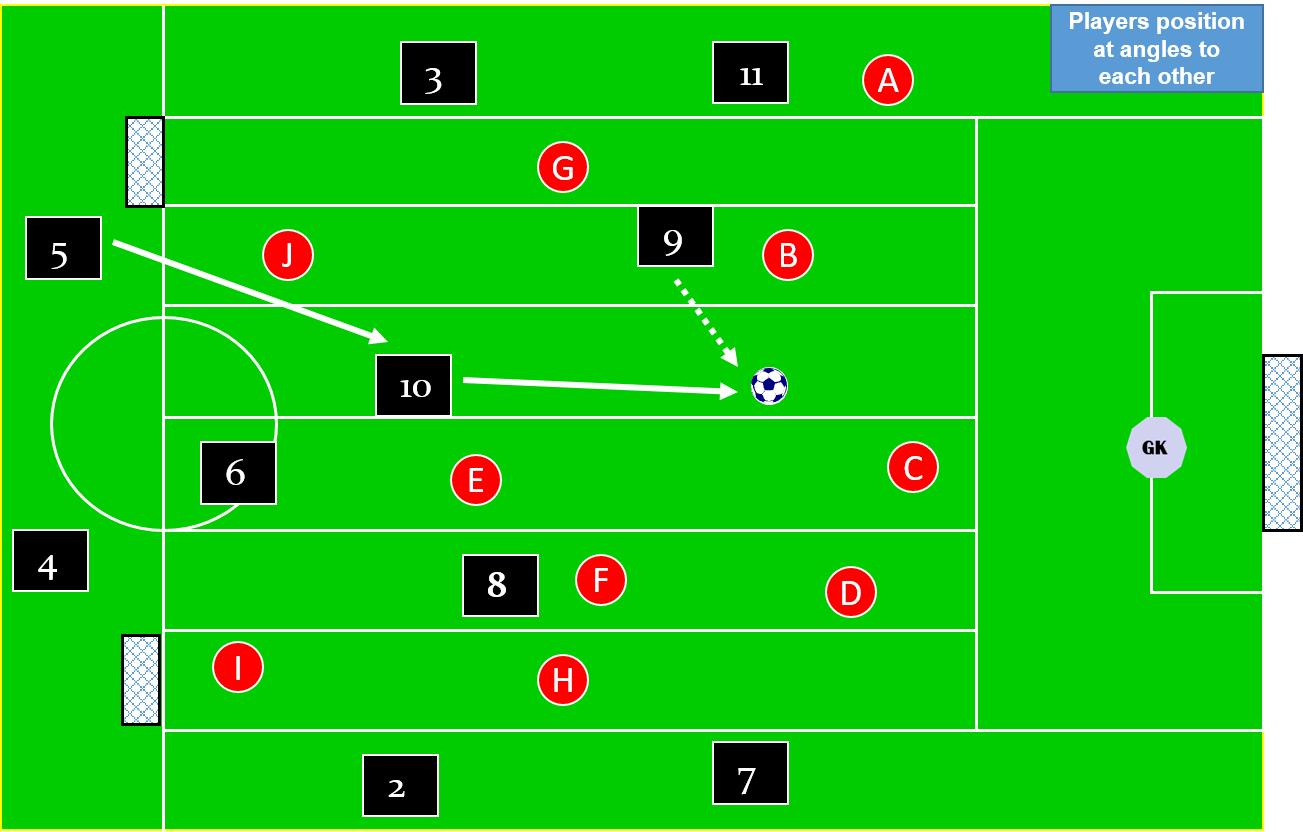 Movement from another corridor into the passing players corridor