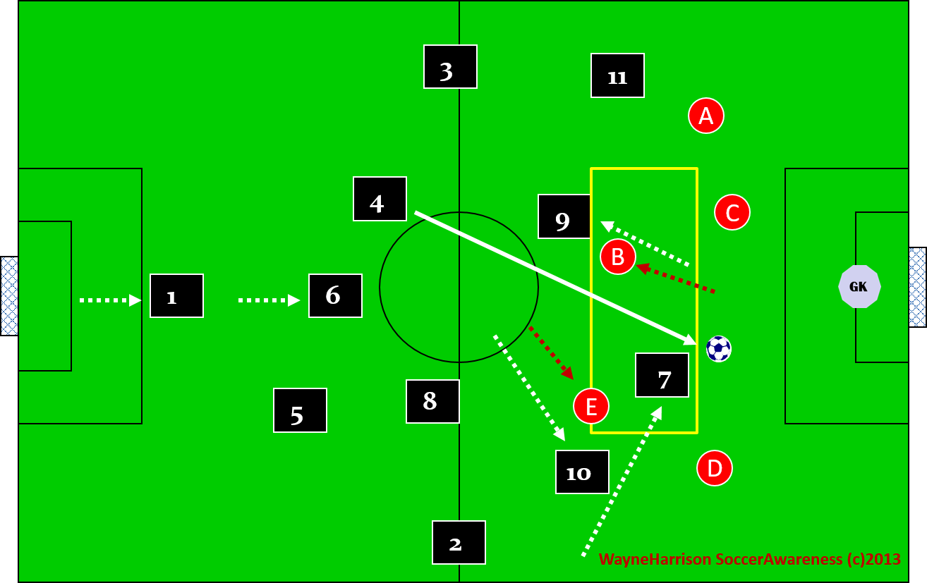 3 player rotational combinations