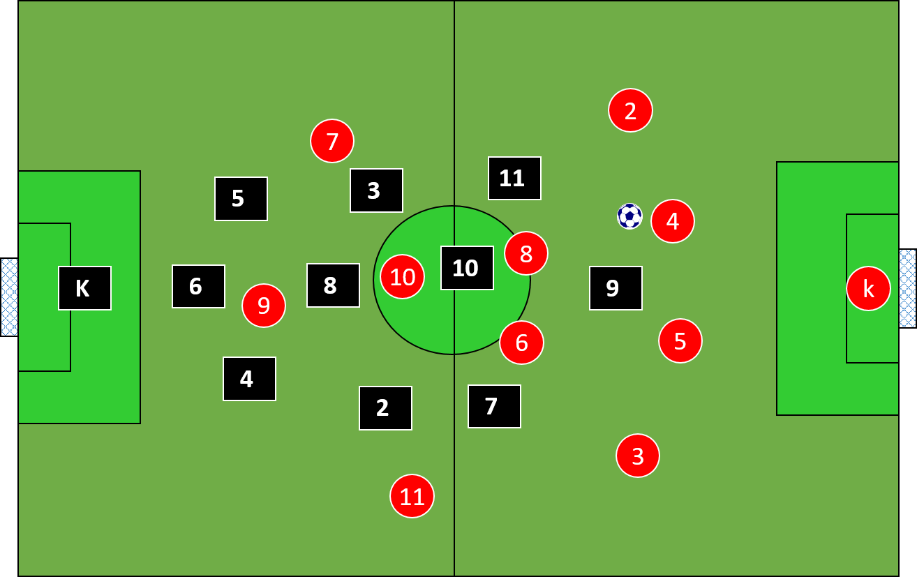 defensive position of players