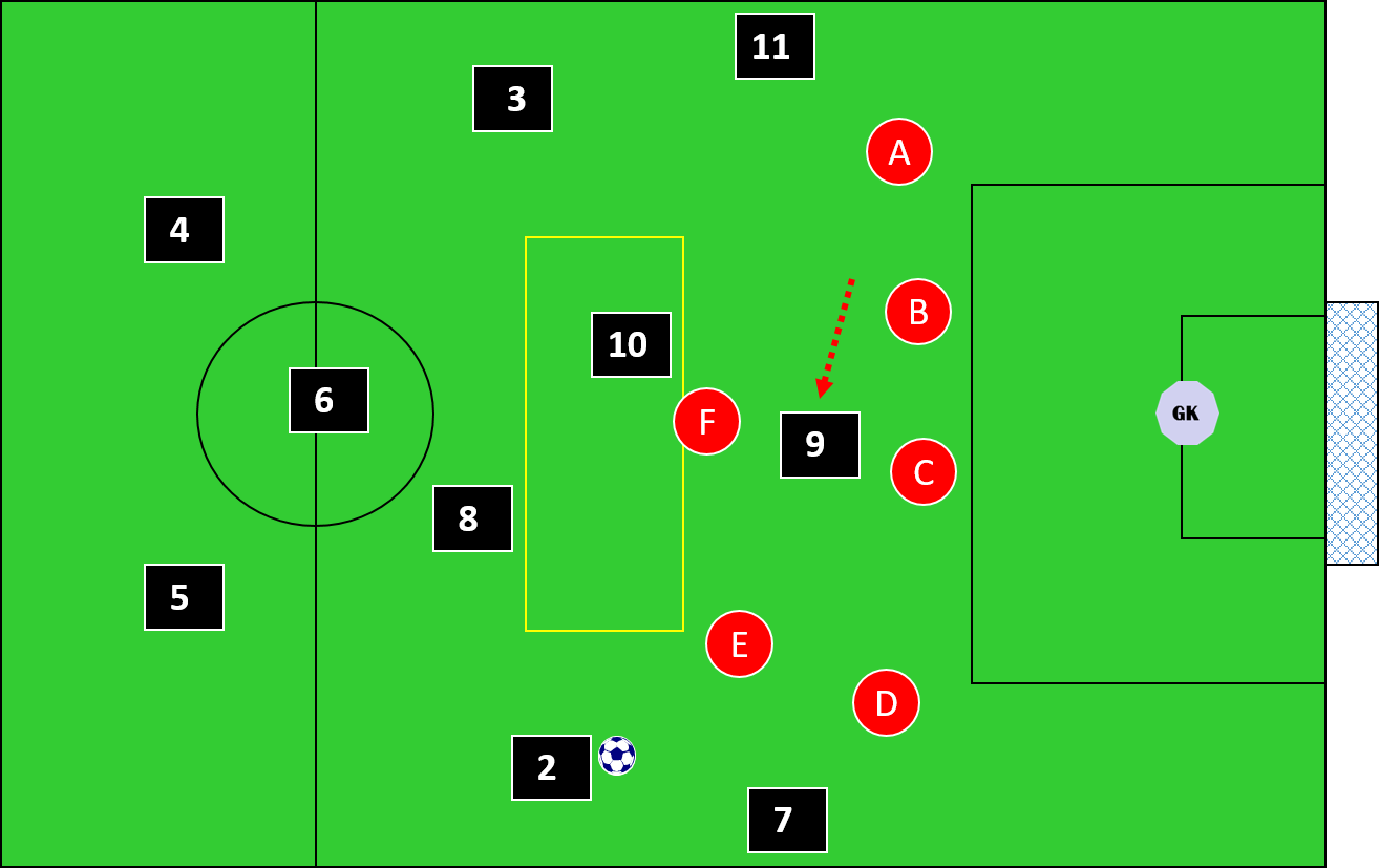 Finding vital spaces outside the box across the opponents back four with a channel run