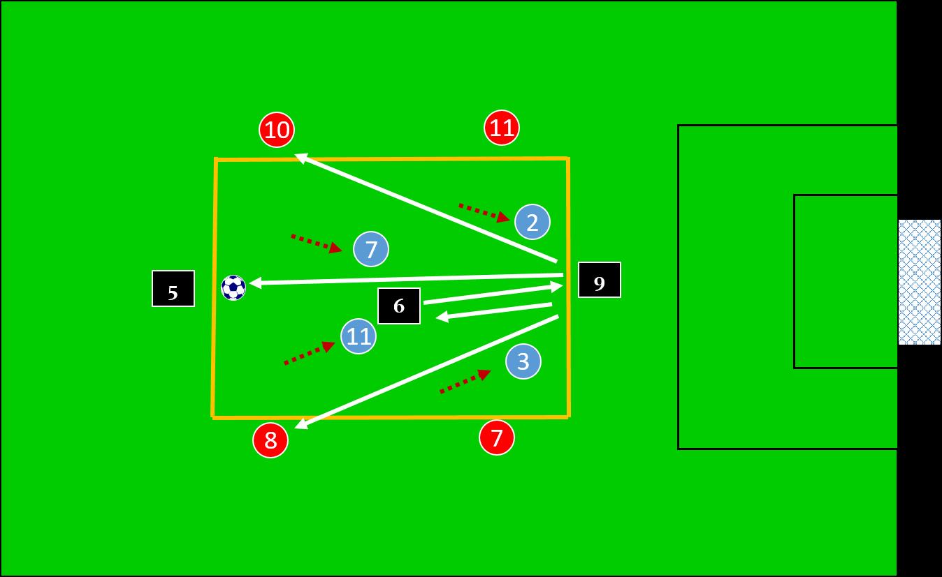 Guardiola Rondo Using a 4 v 4 + 3 — Soccer Awareness