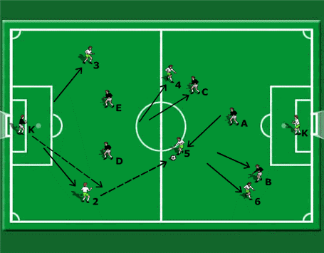 diagonal runs without the ball in a 6 v 6 game