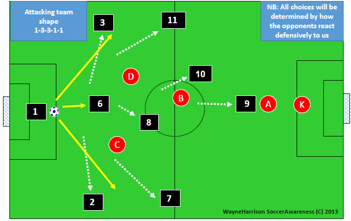 developing play from the back