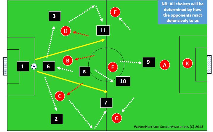 inverted runs inside by midfielders