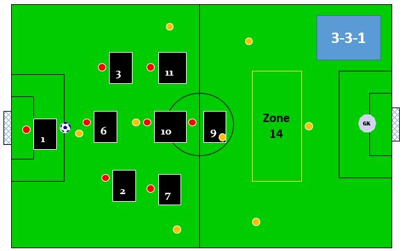 8 v 8 defensive shape