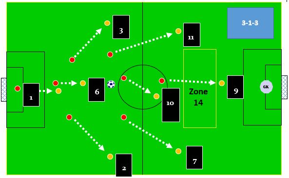8 v 8 attacking shape
