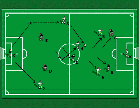 creating space in a small sided game of 6 v 6
