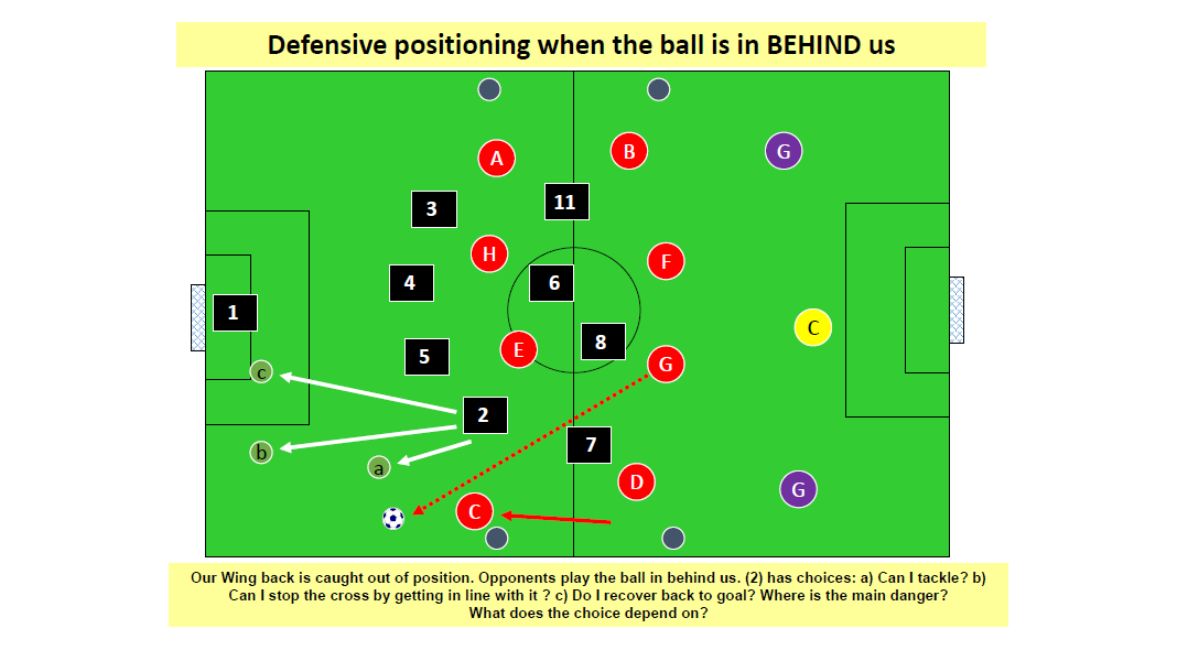Defending When the Ball is in Behind