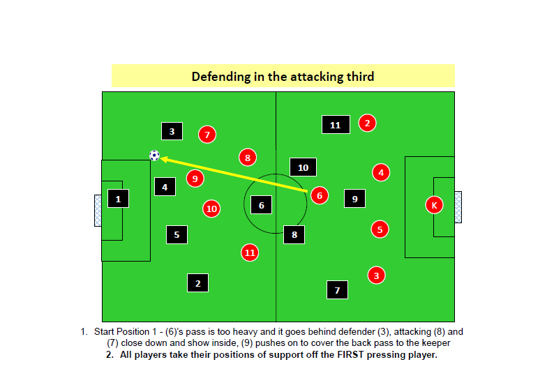 Pressing in Attacking Third