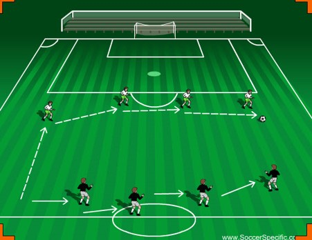 Developing defensive shape at the back