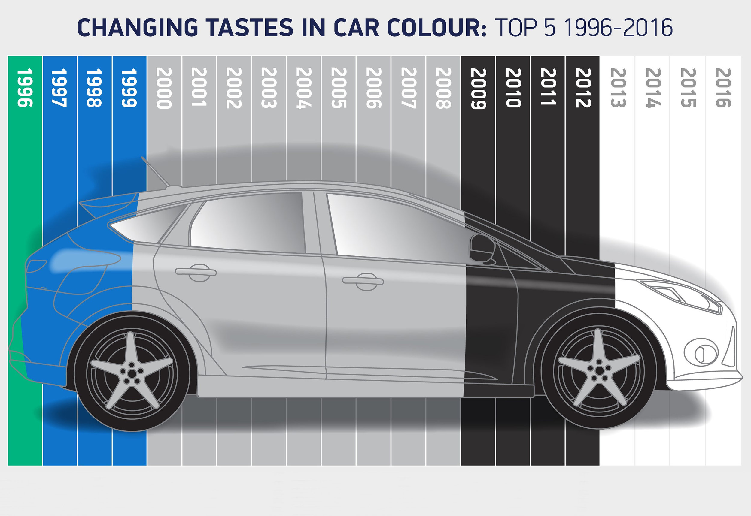 changing-tastes-in-car-colour-top-5-1996-2016.jpg