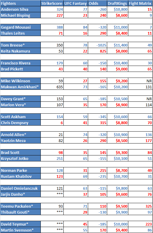 * fighters without three fights in the Fightmetric database