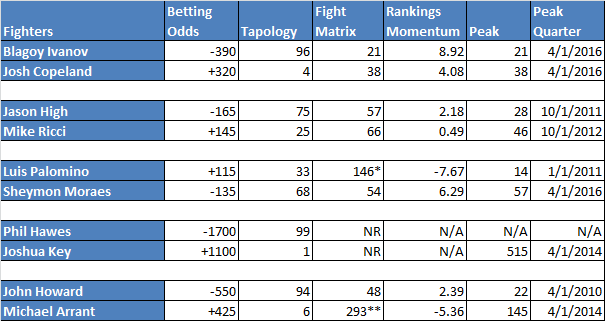 *Ranking at Lightweight **Ranking at Middleweight Fighters must be ranked for at least 4 quarters during period for Rankings Momentum