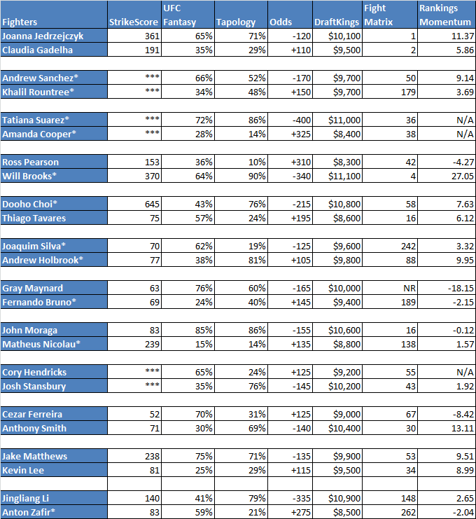 *Fighters with less than 3 fights in FightMetric database