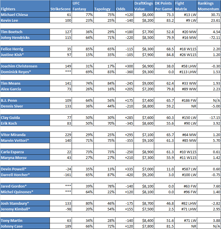 Fewer than 3 fights in the FightMetric database
