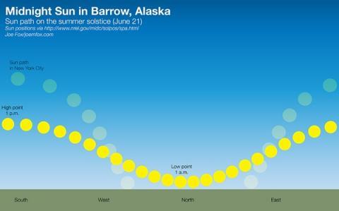 midnight-sun-in-barrow-alaska-june-21.jpg