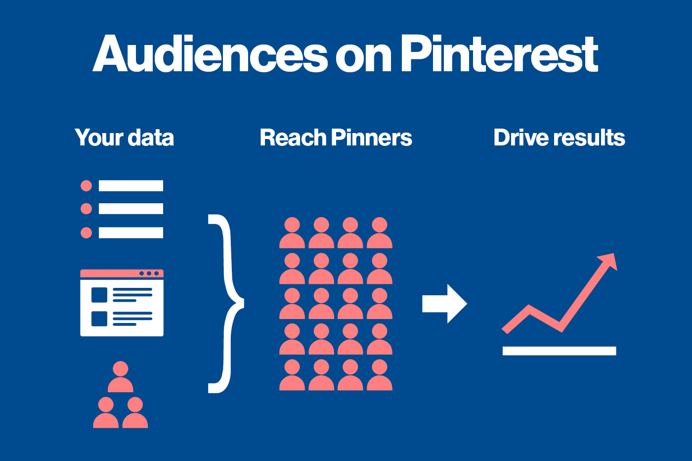 How pins reach your audience. Image from Business.Pinterest.com