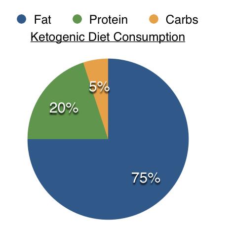 Data courtesy of  bodybuilding.com