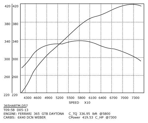 Ferrari 365 GTB V12 High Performance Engine Rebuild