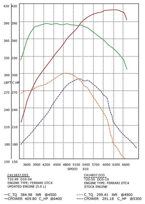 Ferrari 365 GTC/4 V12 High Performance Engine Rebuild