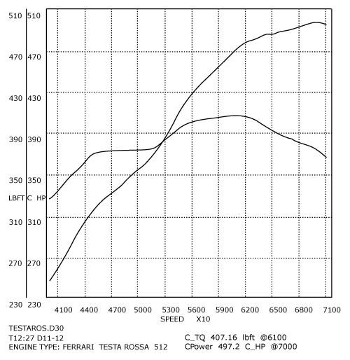 Ferrari 512 TR Flat-12 High Performance Engine Rebuild