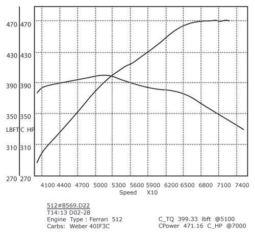 Ferrari 512 BB Flat-12 High Performance Engine Rebuild