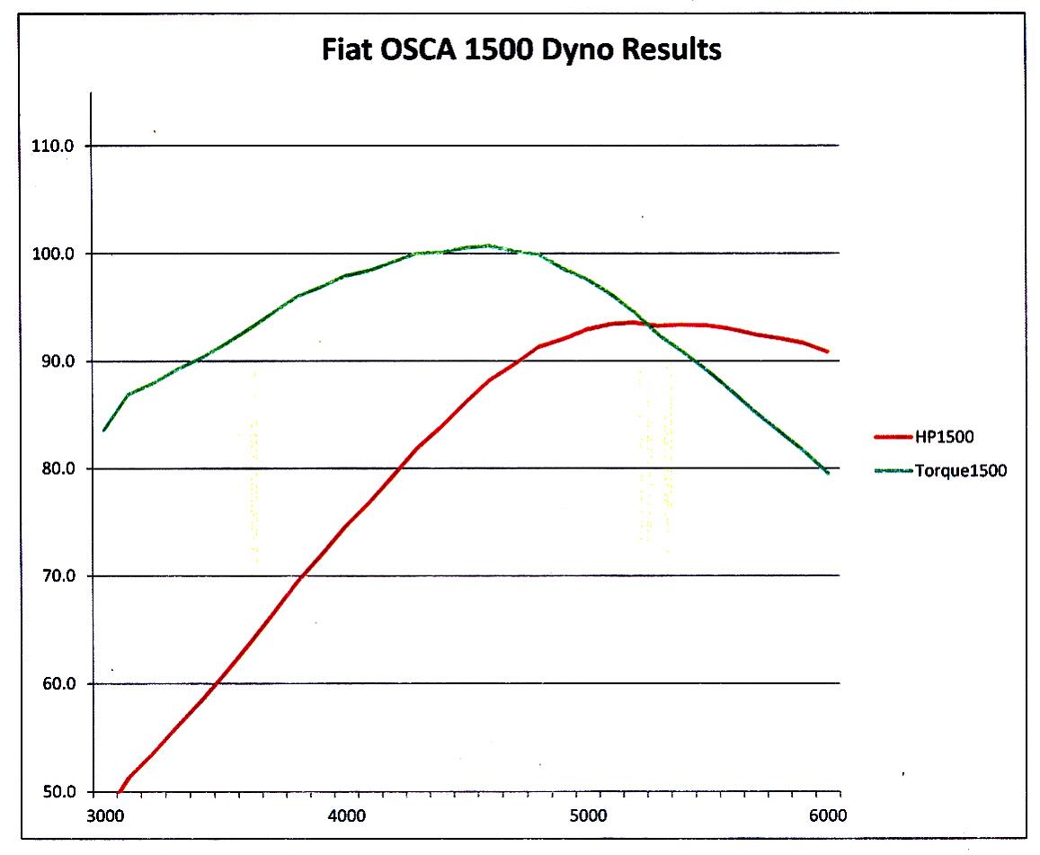 Fiat OSCA 1500 dyno graph_0001.jpg