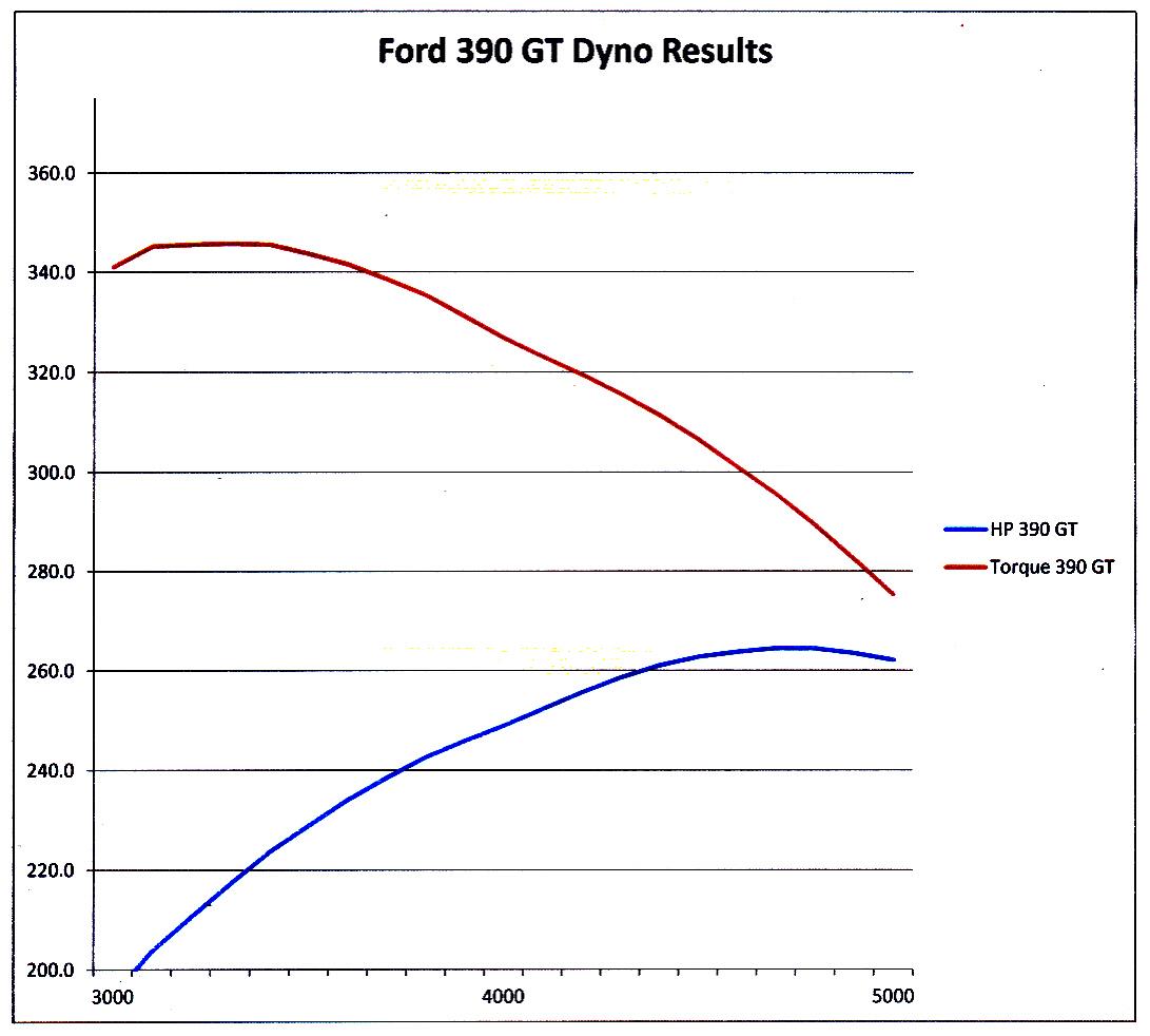 390 GT dyno graph.jpg
