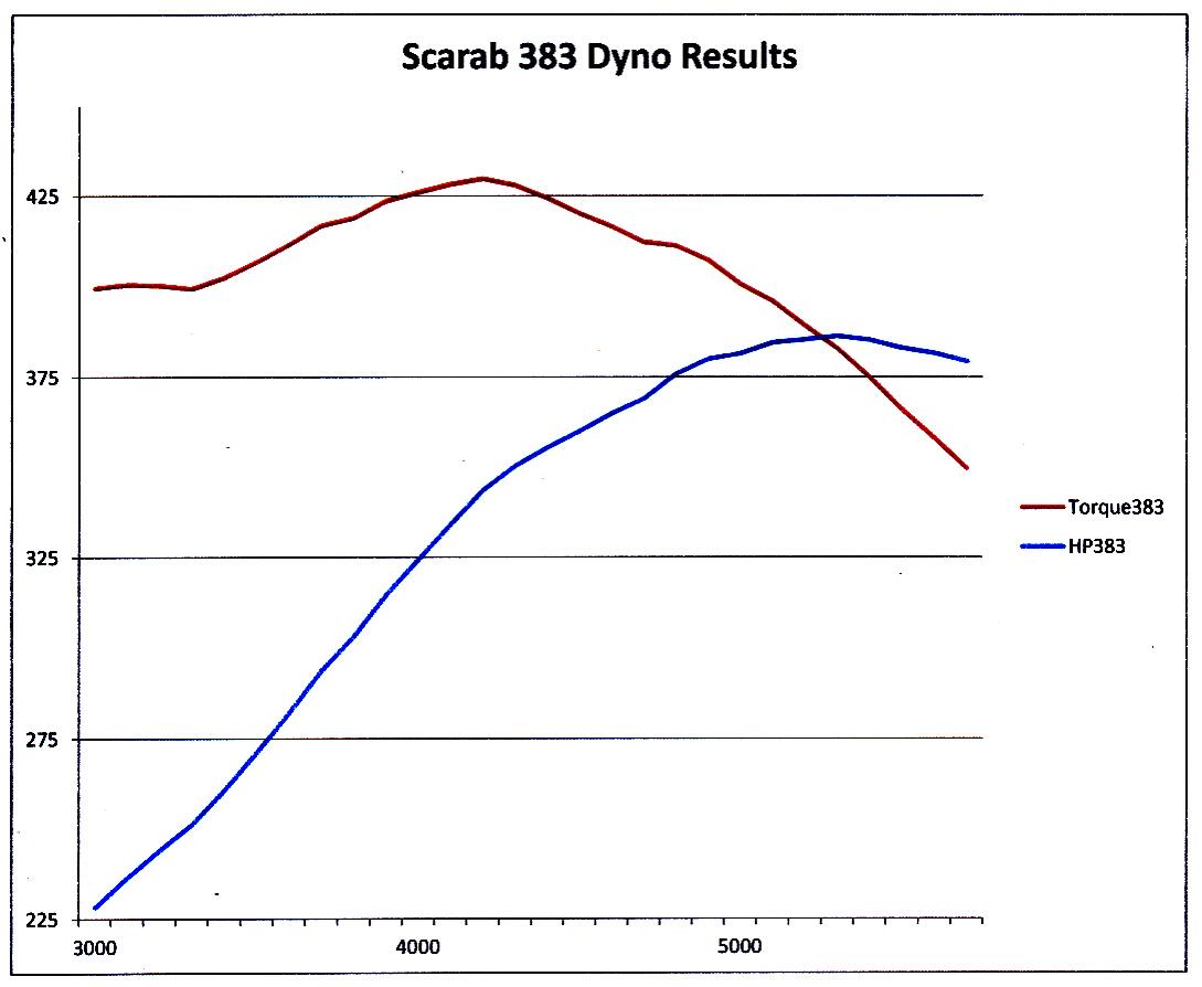Scarab 383 dyno graph.jpg