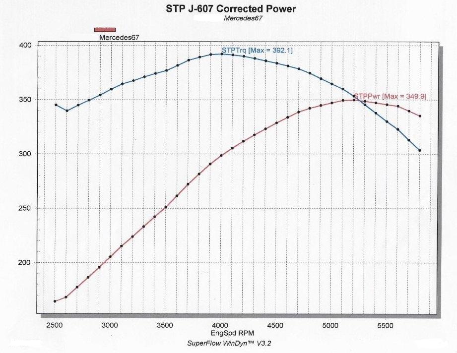 SAE corrected run graph.jpg