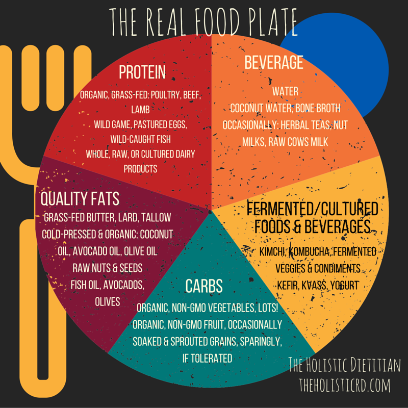 The REAL food plate-- The Holistic Dietitian