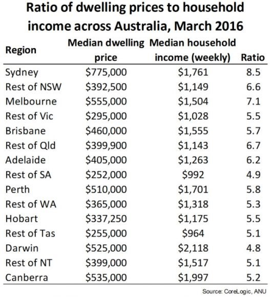 Be aware of Price to Income Ratios