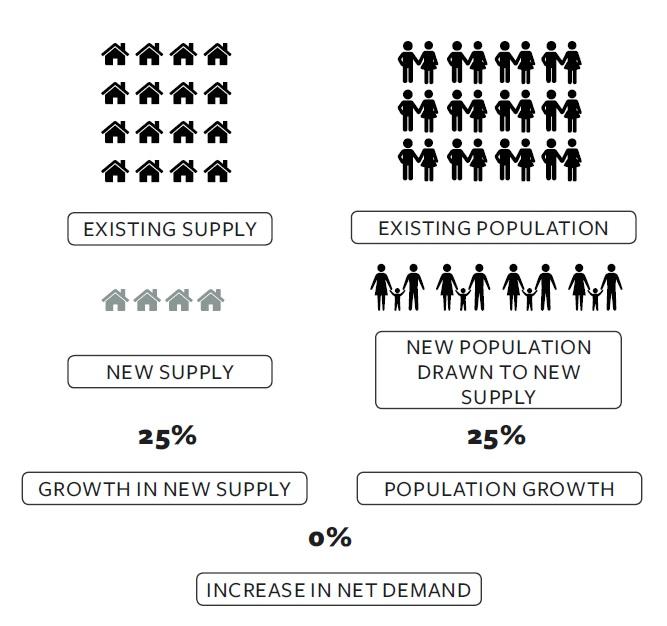 Suburb Population Growth.jpg