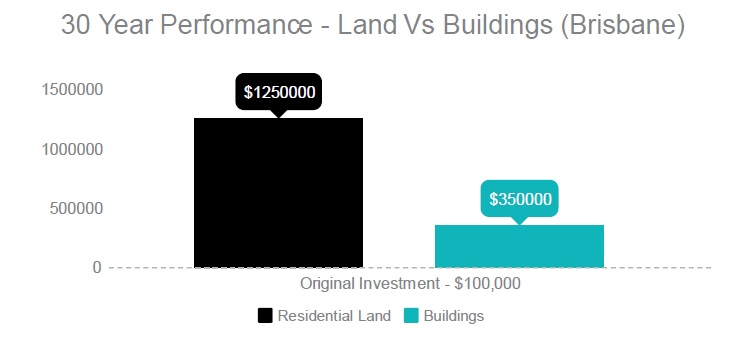 Land vs Buildings 2.jpg