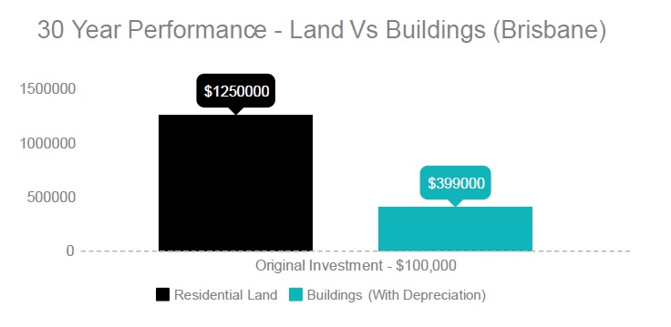 Land vs Buildings with depreciation.jpg