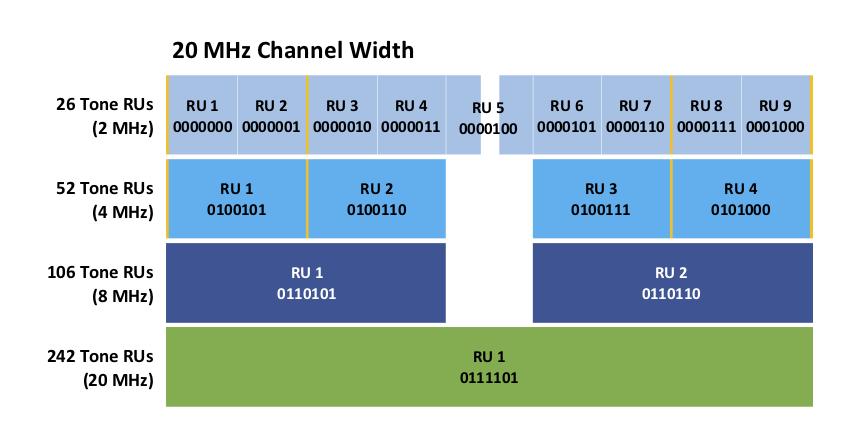 20 MHz RU Map